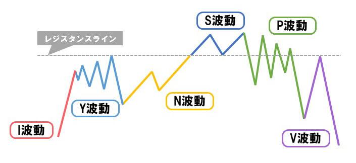 エリオット波動チャート6パターン