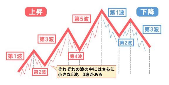 エリオット波動上昇5段下降3段