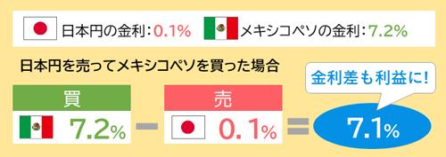 日本円を売ってメキシコペソを買った場合