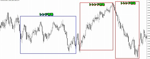 RSIで株式の売買のタイミングを探す方法