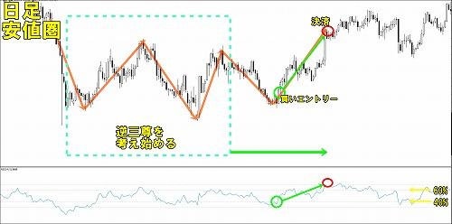 RSIを使った正しいチャート分析06