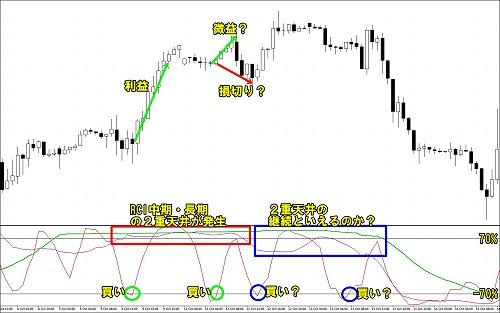 RCのI中期・長期二重天井(二重底)における短期売買シグナル
